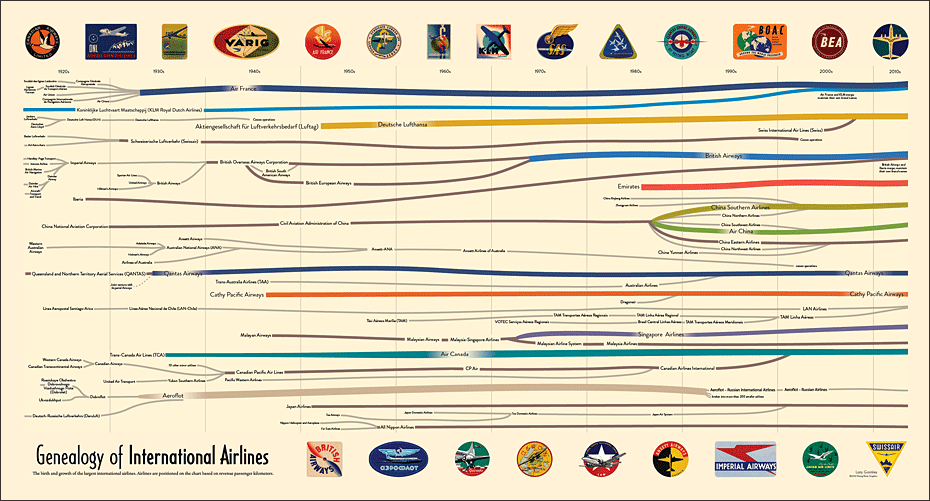 [Genealogy of International Airlines]