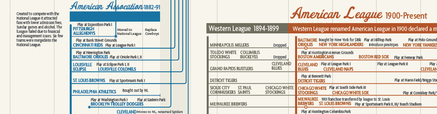 Genealogy of Baseball Teams