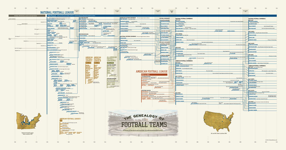 [The Genealogy of Football Teams]